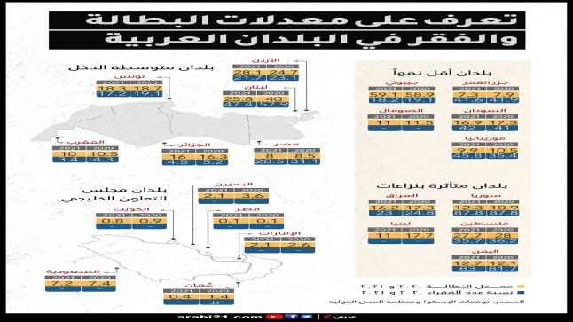 أرقام مخيفة عن معدلات الفقر والبطالة ببلدان عربية